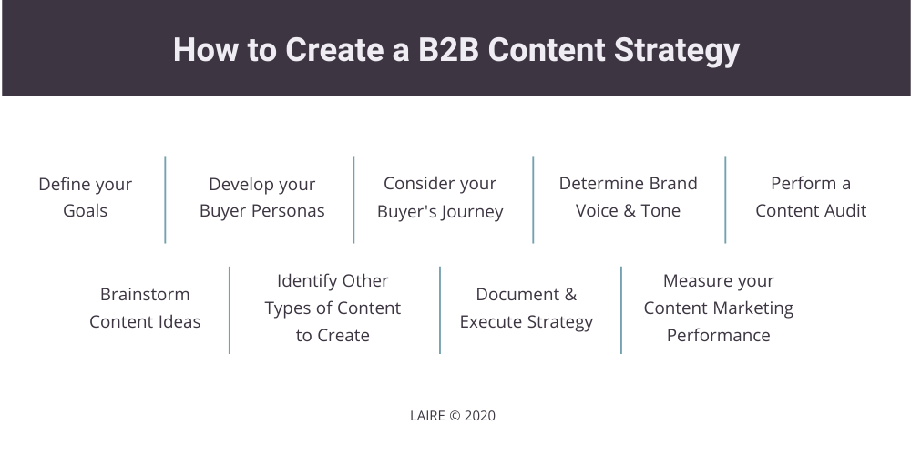 How to Create a B2B Content Strategy