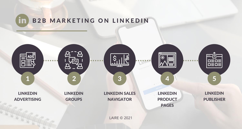 B2B Marketing on LinkedIn Blog Graphic