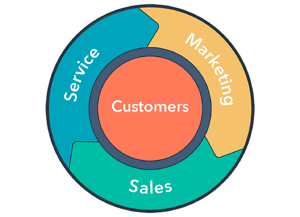 Drive Growth with Happy Customers Switch from the Funnel to the Flywheel