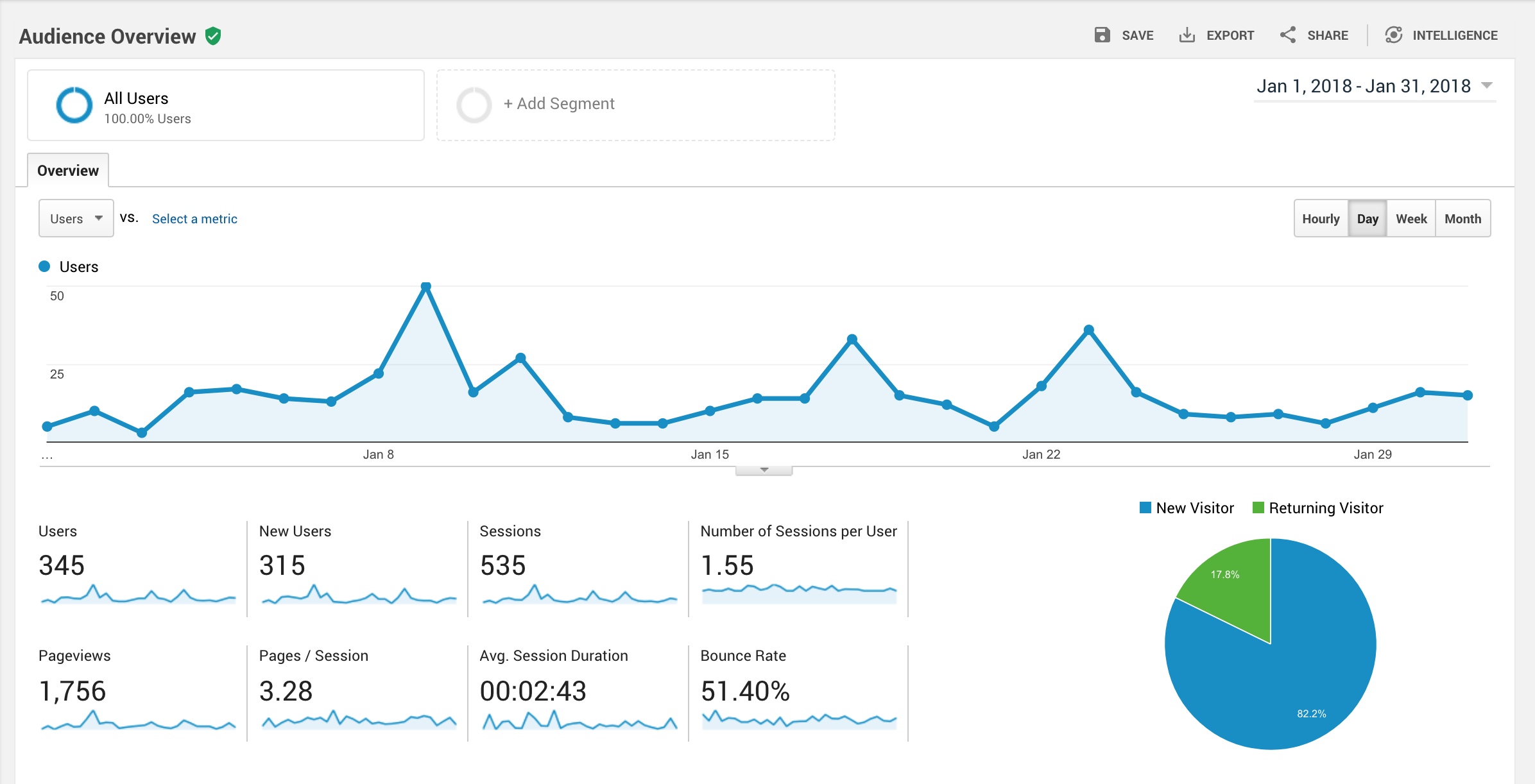 Google Analytics Basics | Laire Group Marketing