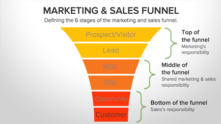 HubSpot marketing and sales funnel - Laire Group Marketing