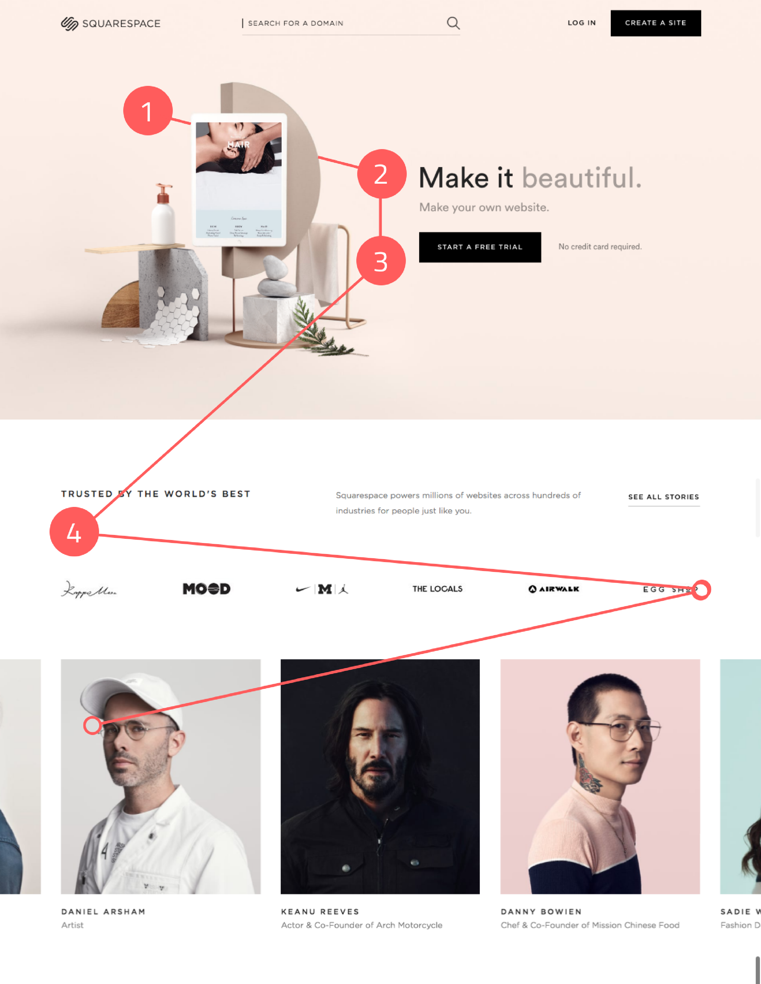 Blog_squarespace_good-example-visual-hierarchy