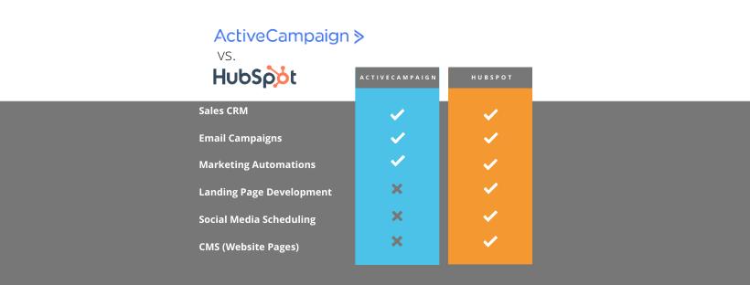 Copy of ActiveCampaign vs. (1)