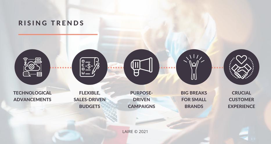 Digital-Marketing Blog2021