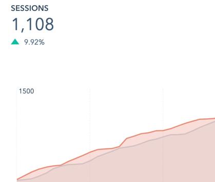 HubSpot Marketing Dashboard - website visitors
