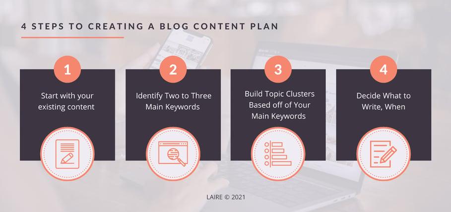 LAIRE - Blog Content Graphic