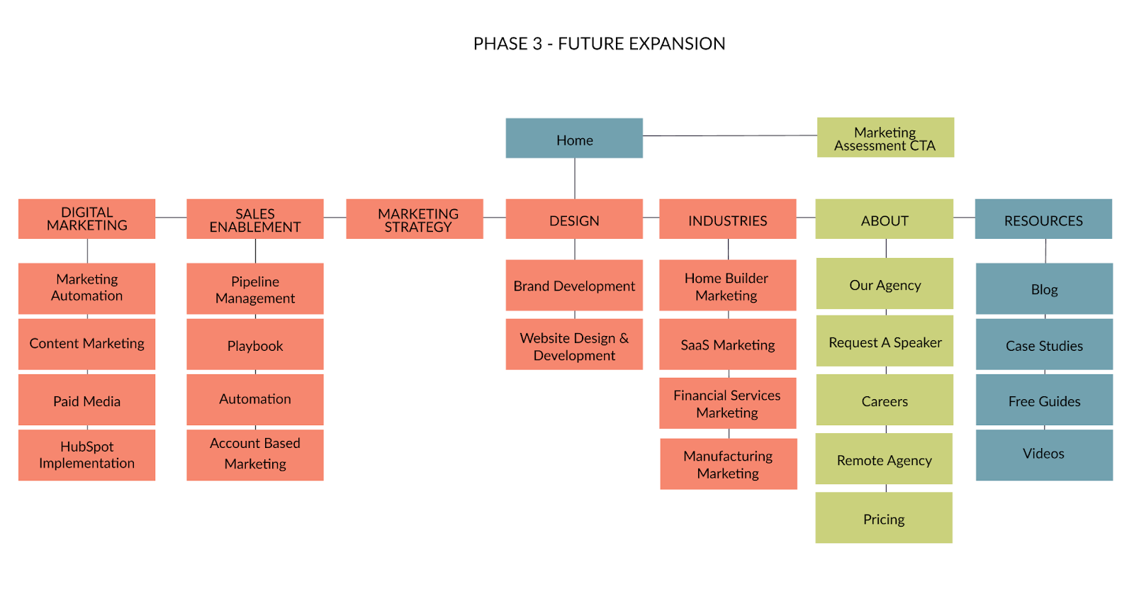 LAIRE GDD Sitemap Phase 3