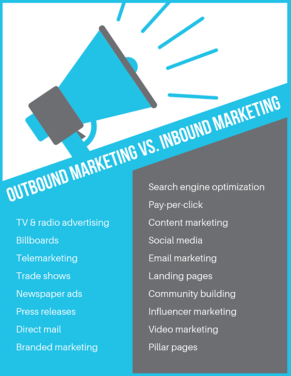 Outbound Marketing vs. Inbound Marketing - comparison chart