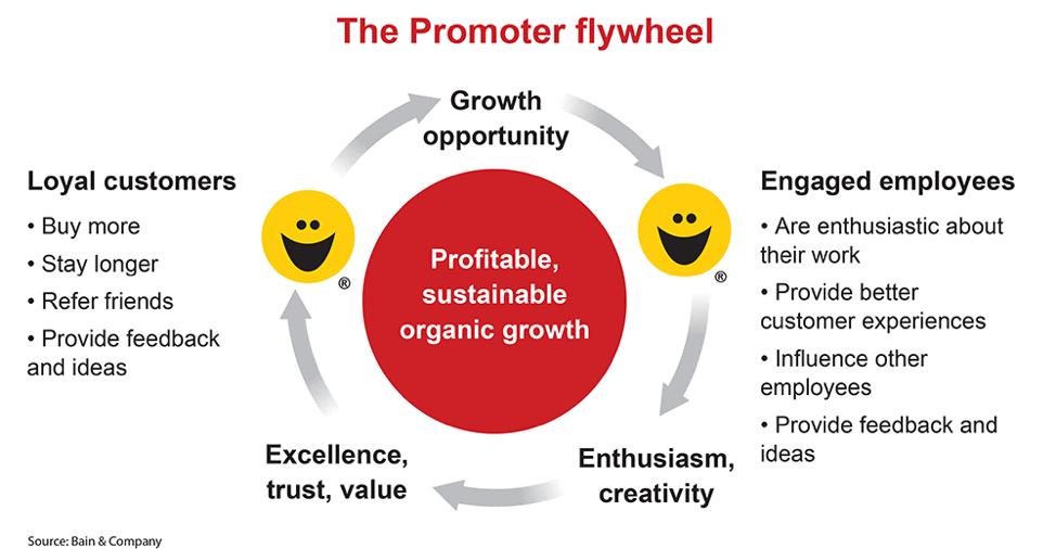 Promoter Flywheel