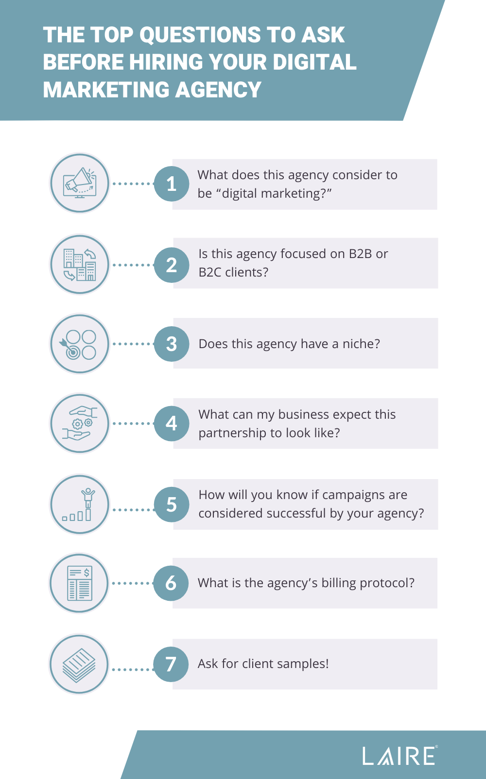 Questions to ask a digital marketing agency chart