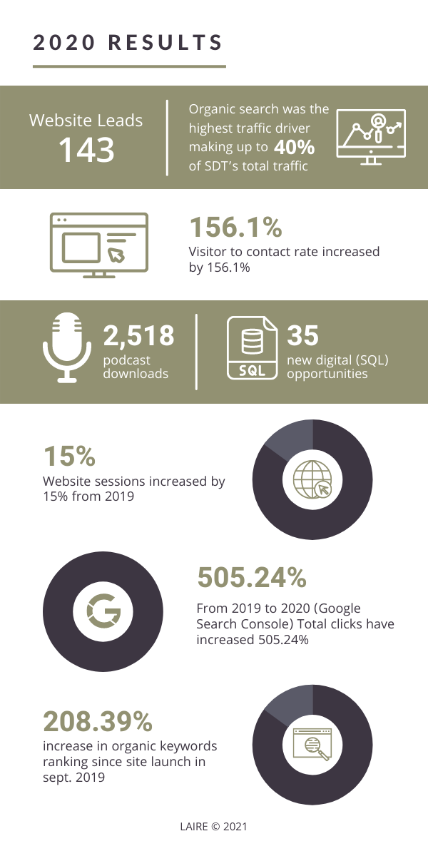 SDT Case Study Graphic Stats