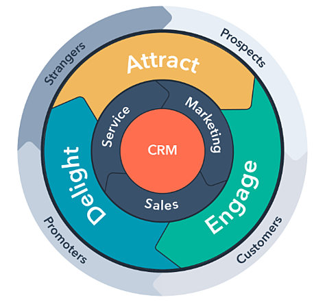 HubSpot Flywheel | Sales and Marketing