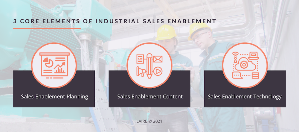 Three Core Elements of Industrial Sales Enablement