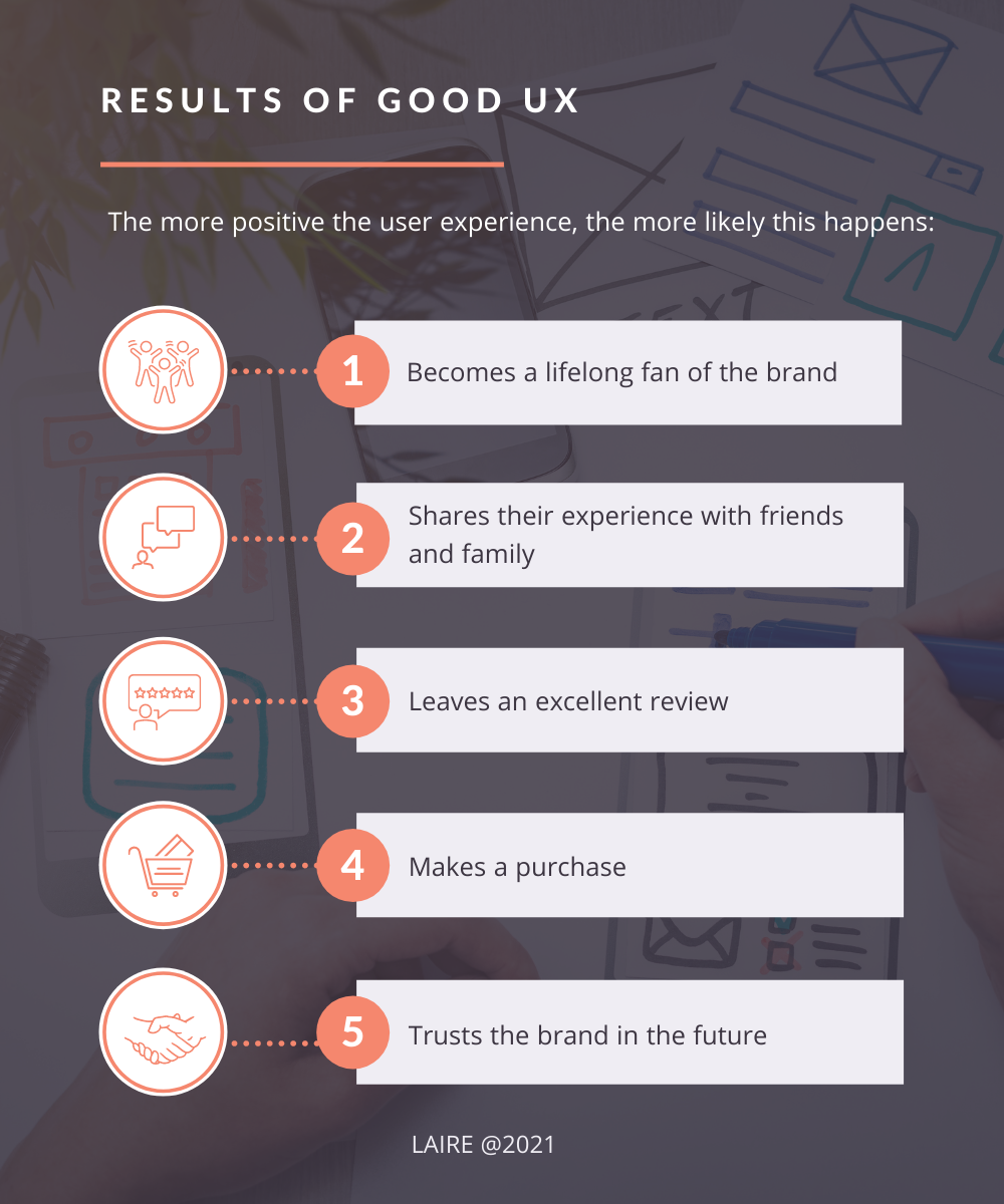 Results of Good UX List Graphic