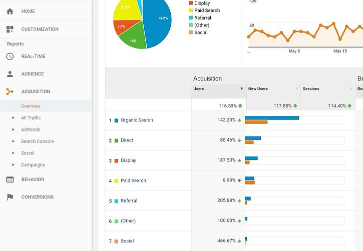 aquisition overview guides online marketing strategy