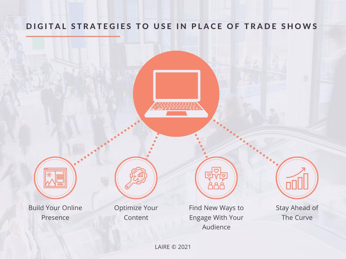 digitalstrategiestradeshows