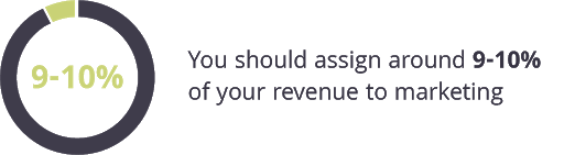 You should assign 9-10% of your revenue to marketing