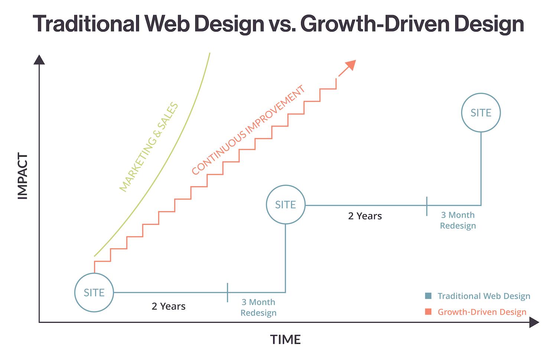 traditional_web_vs_growth_driven_design